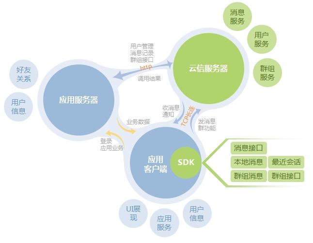 IM产品架构