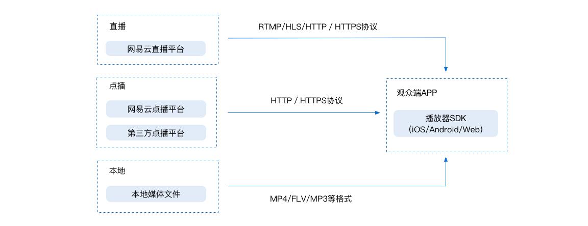 开发指南-Android播放器SDK-播放器SDK-直播-网易云信开发文档